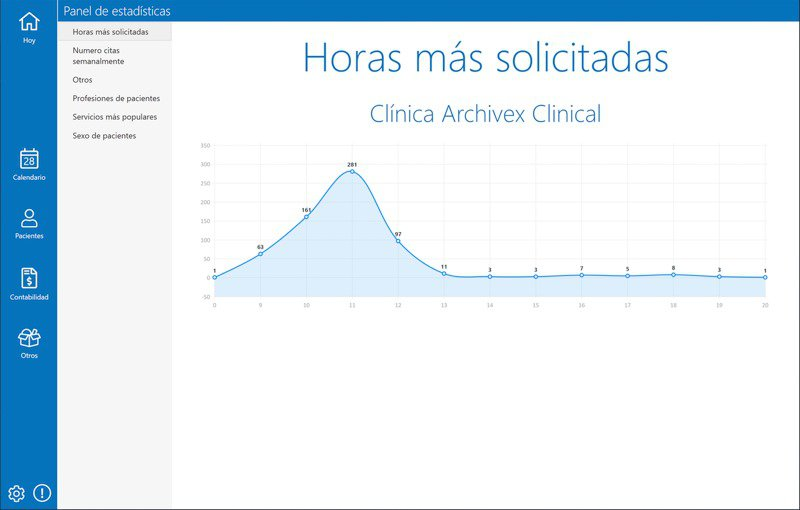 Estadísticas de uso para clínicas con Archivex Clinical